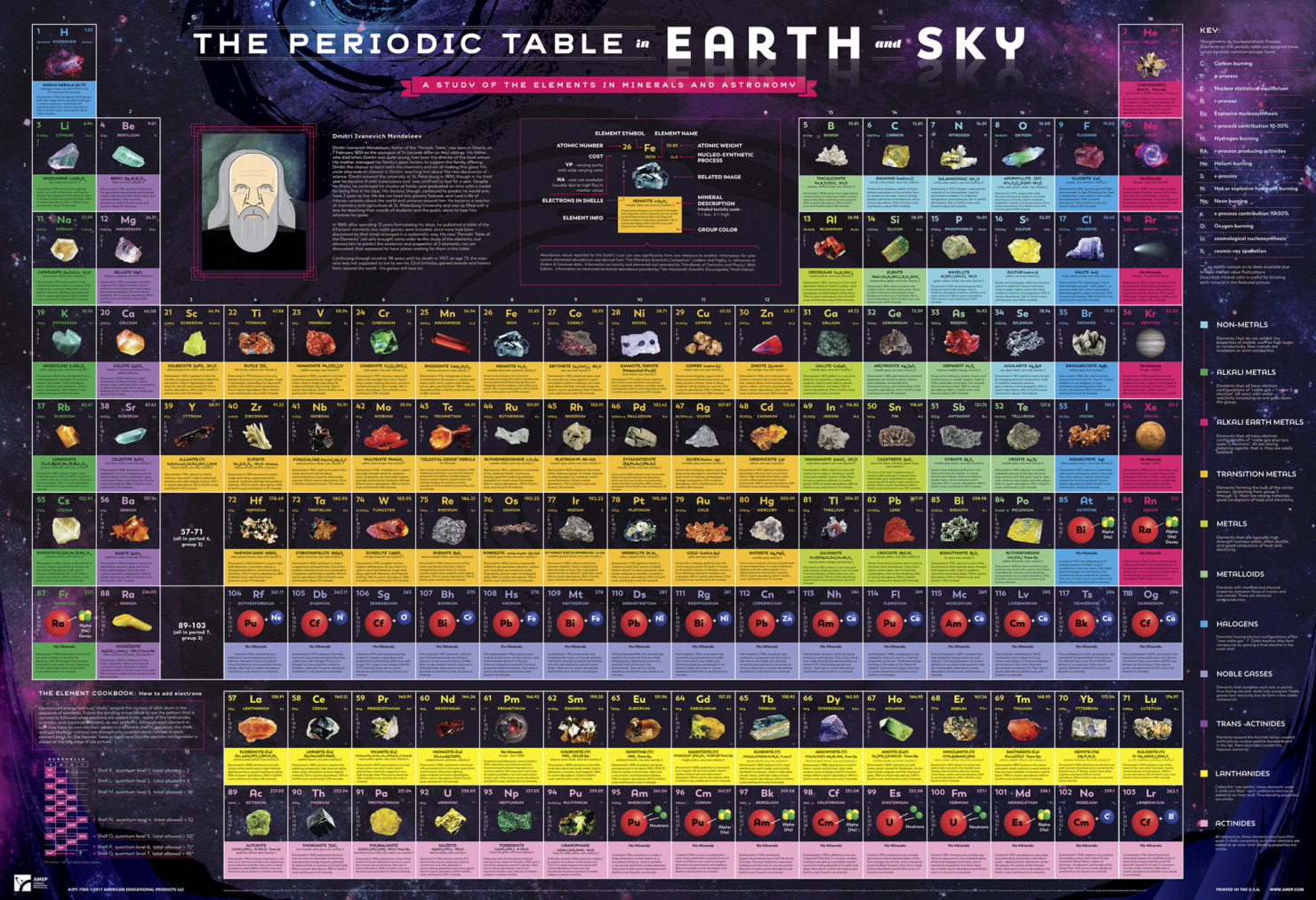 Poster frey scientific cpo science hubbard scientific periodic table in earth and sky poster gamestrikefo Images