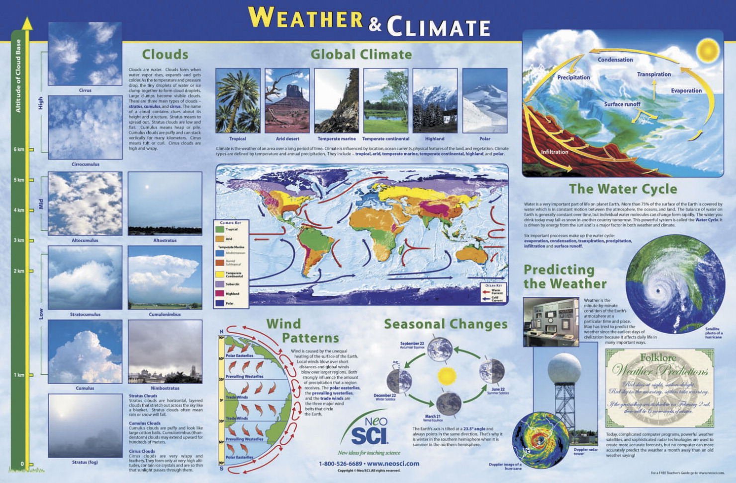 Weather And Climate : Poster frey scientific cpo science