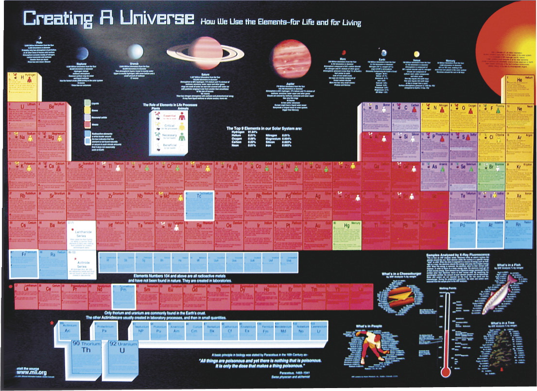 Poster frey scientific cpo science neosci creating a universe periodic table laminated poster 54 in w x 39 in urtaz Images
