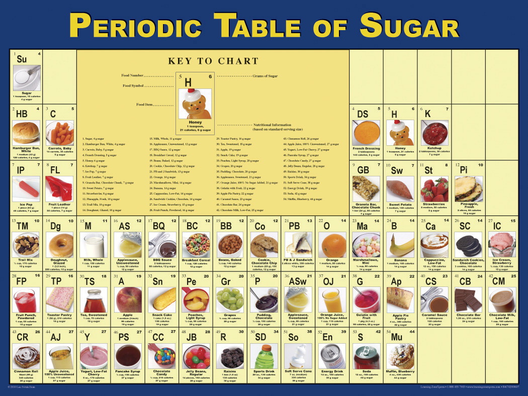Poster soar life products learning zonexpress periodic table of sugar poster 18 x 24 in laminated gamestrikefo Image collections