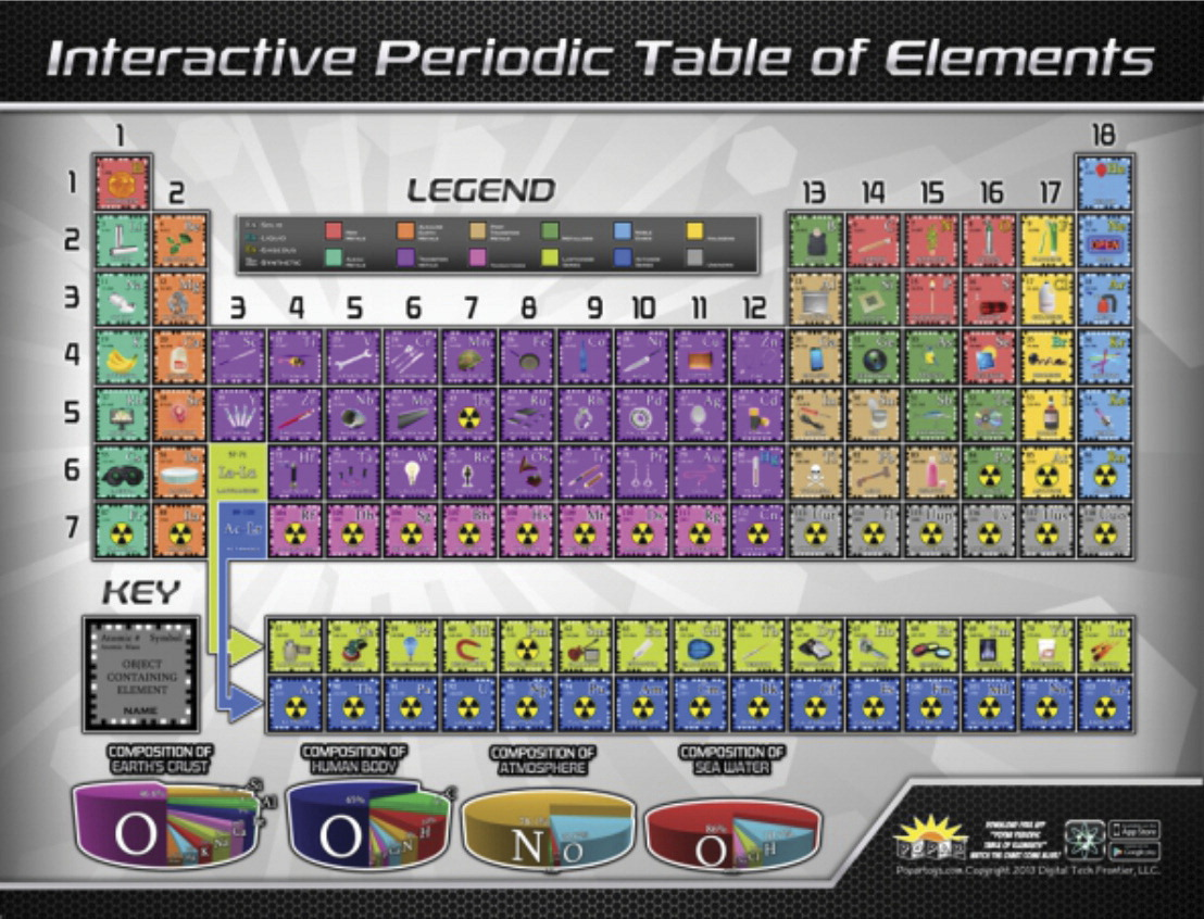Periodic table poster school specialty canada frey scientific periodic table poster 42 l x 32 w in urtaz Images