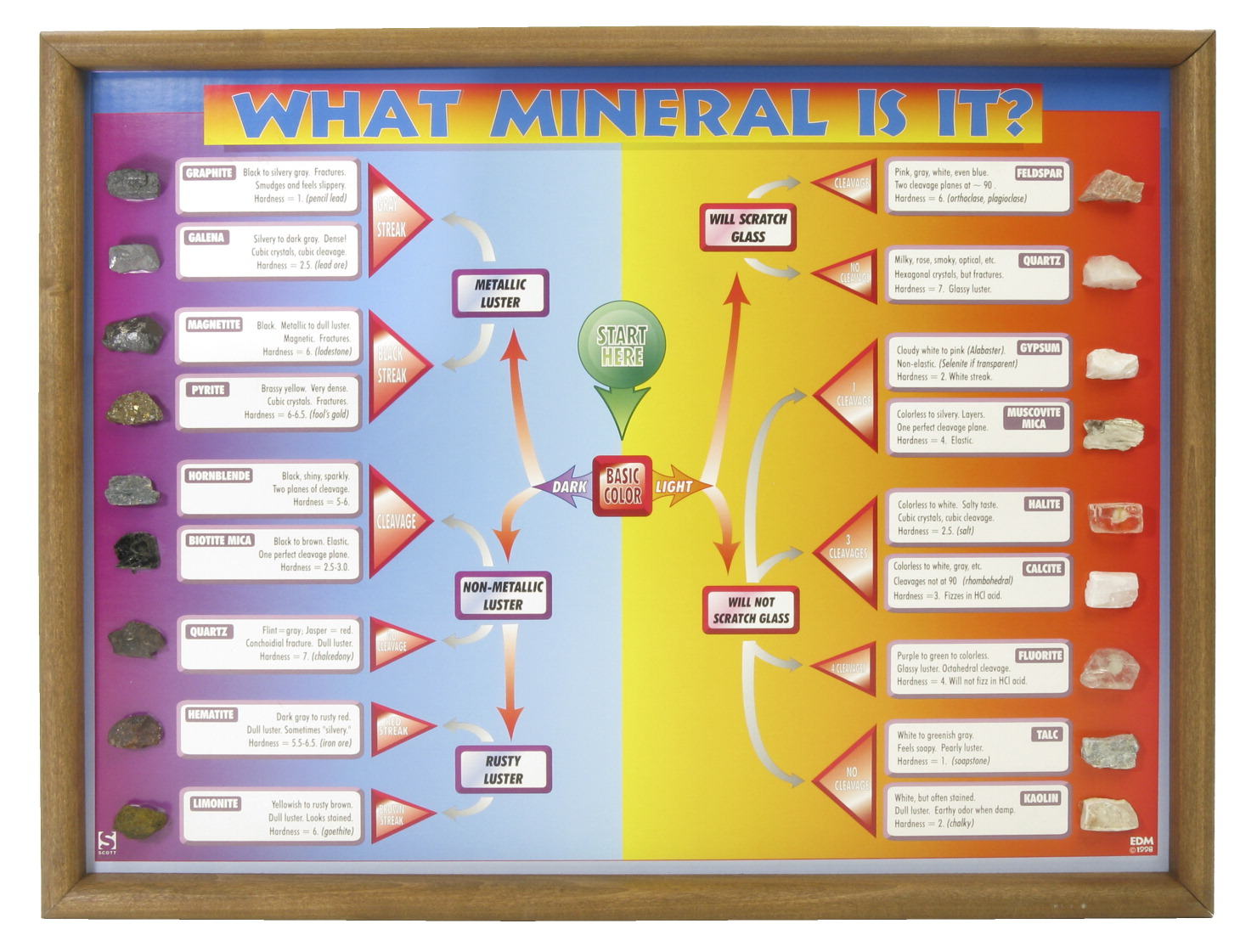 What Mineral Is It Clroom Project Chart Only