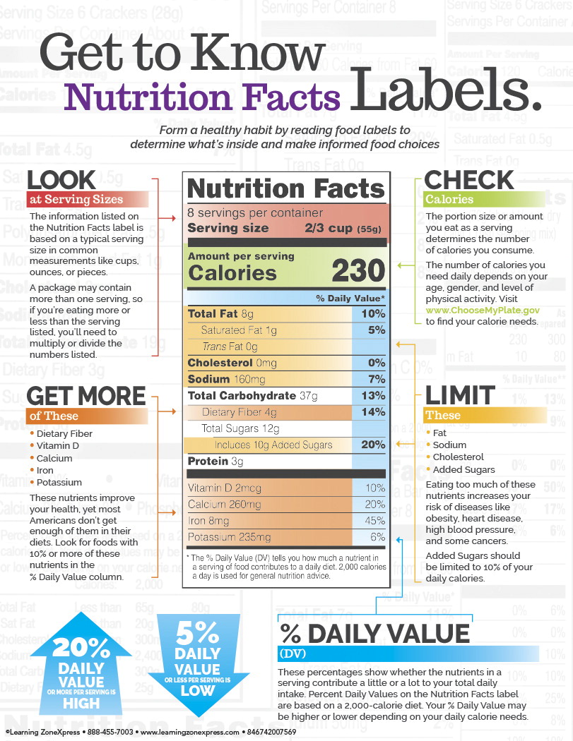 Learning ZoneXpress Understanding Nutrition Facts Labels Handout